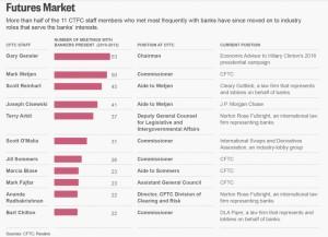 revolving door CFTC