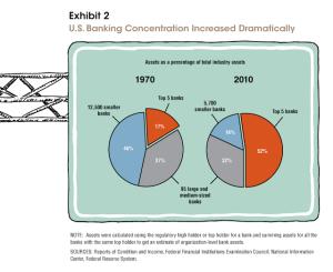 dallas fed chart 2011
